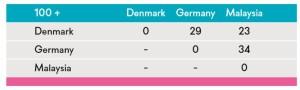 ERP localization cross-localization index