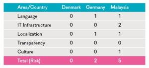 ERP localization scorecard